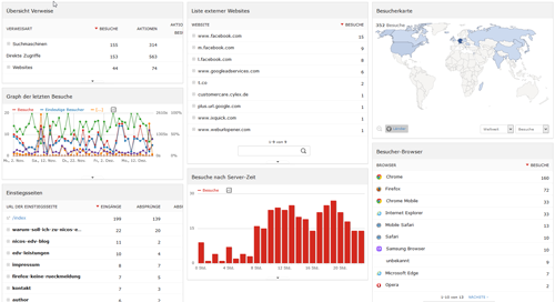 Installation Matomo (Piwik) Analytics